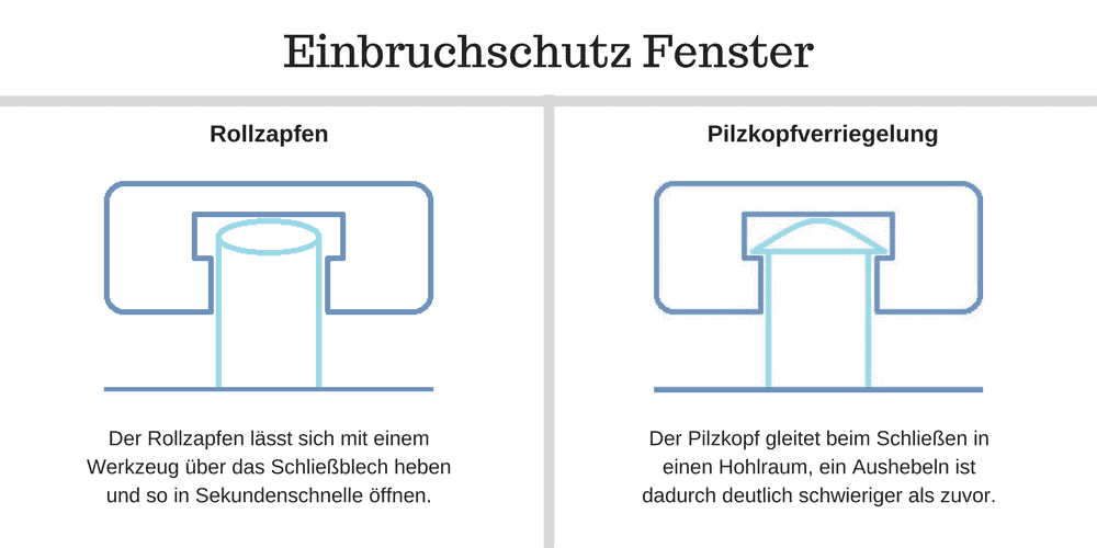 Einbruchschutz Fenster - Unterschied Rollzapfen und Pilzkopfverriegelung
