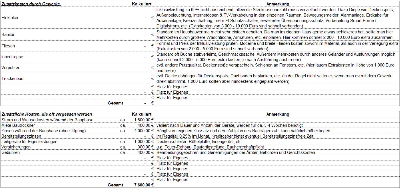 Kostenfreier Baukostenrechner Excel zum Download